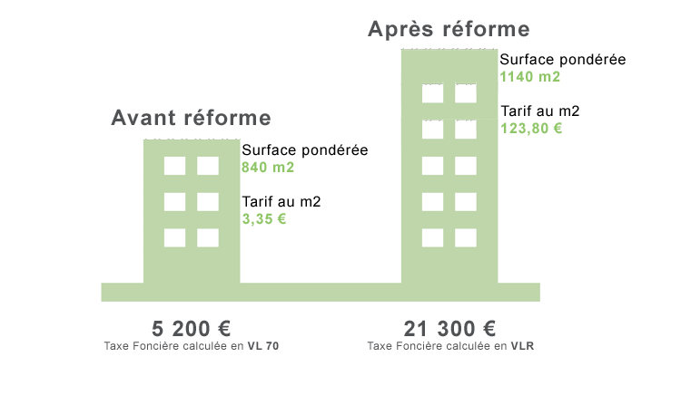 cif-conseil-reforme-taxe-fonciere-surface-ponderee