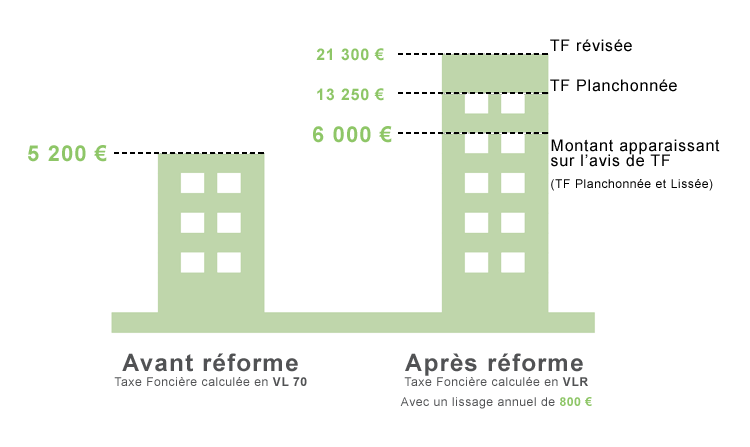 cif-conseil-reforme-taxe-fonciere